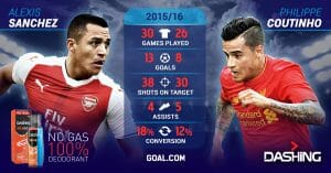 Prediksi Skor Arsenal vs Liverpool23 Desember 2017